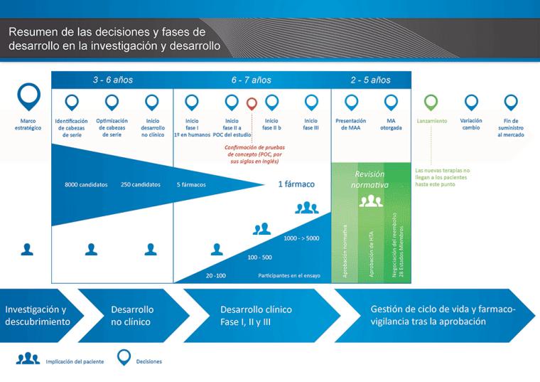 development-steps-in-medicines-v1_ES